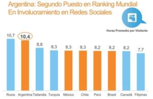 Argentina ocupa el segundo puesto en consumo de redes sociales
